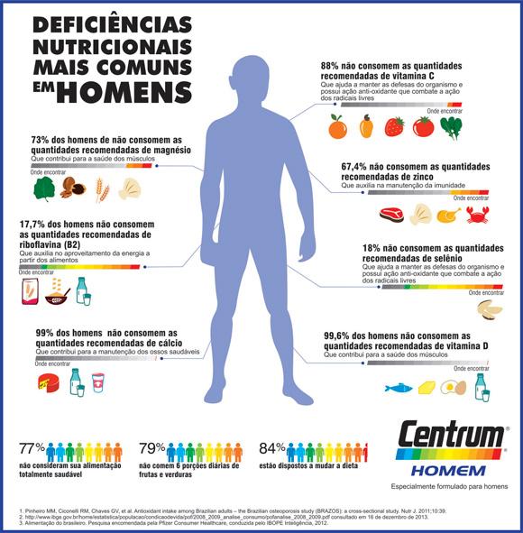 Infografico-Centrum-homem-KB