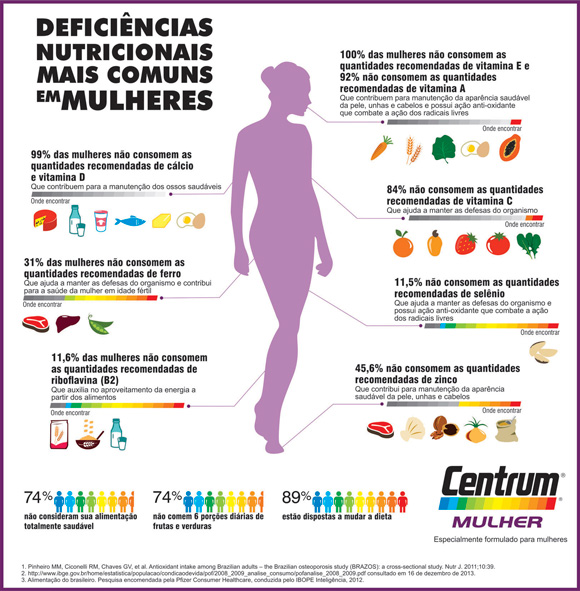 centrum-infografico-mulheres